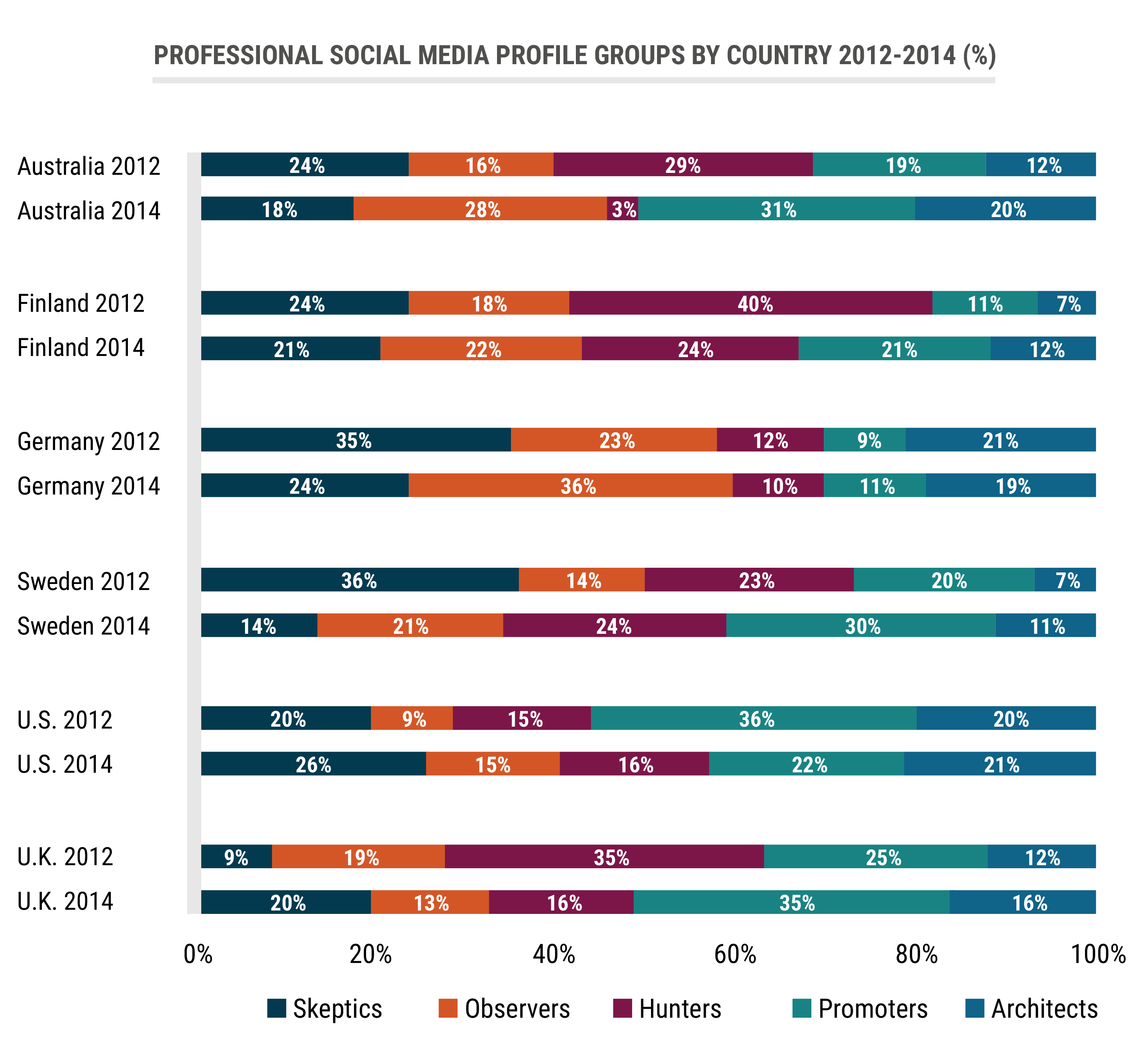 Chart_professional-social-media-profile-groups-by-country