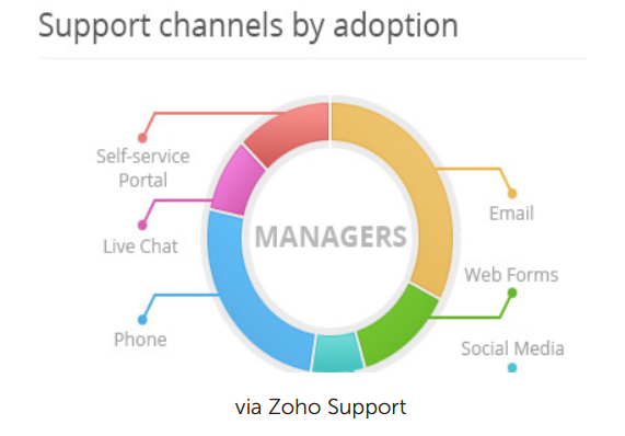 support-channels-adoption