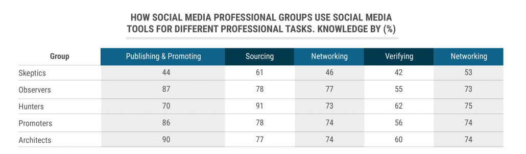 tbl_How-social-media-professional-groups use-social-media-tools-for-different-professional-tasks