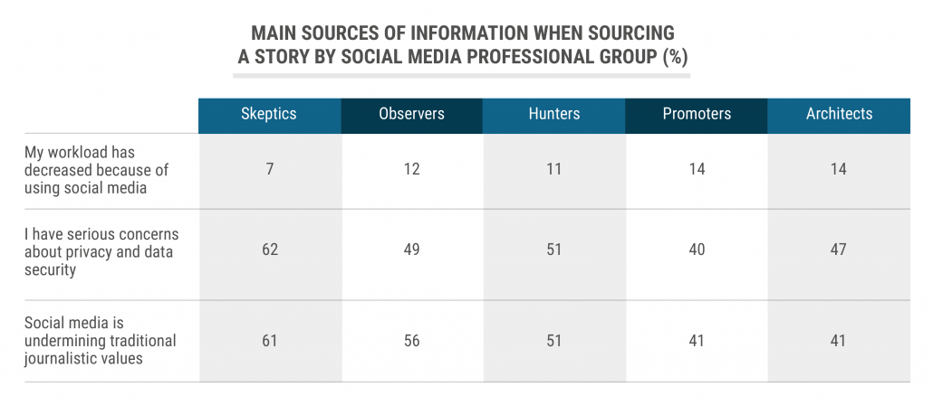 tbl_Main-sources-of-information-when-sourcing-a-story-by-social-media-professional-group