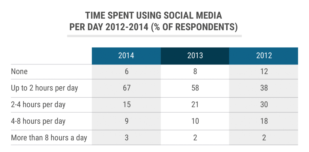 tbl_Time-spent-using-social-media-per day-2012-2014