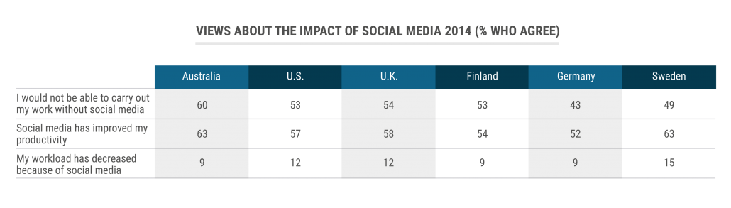tbl_Views-about-the-impact-of-social-media-2014