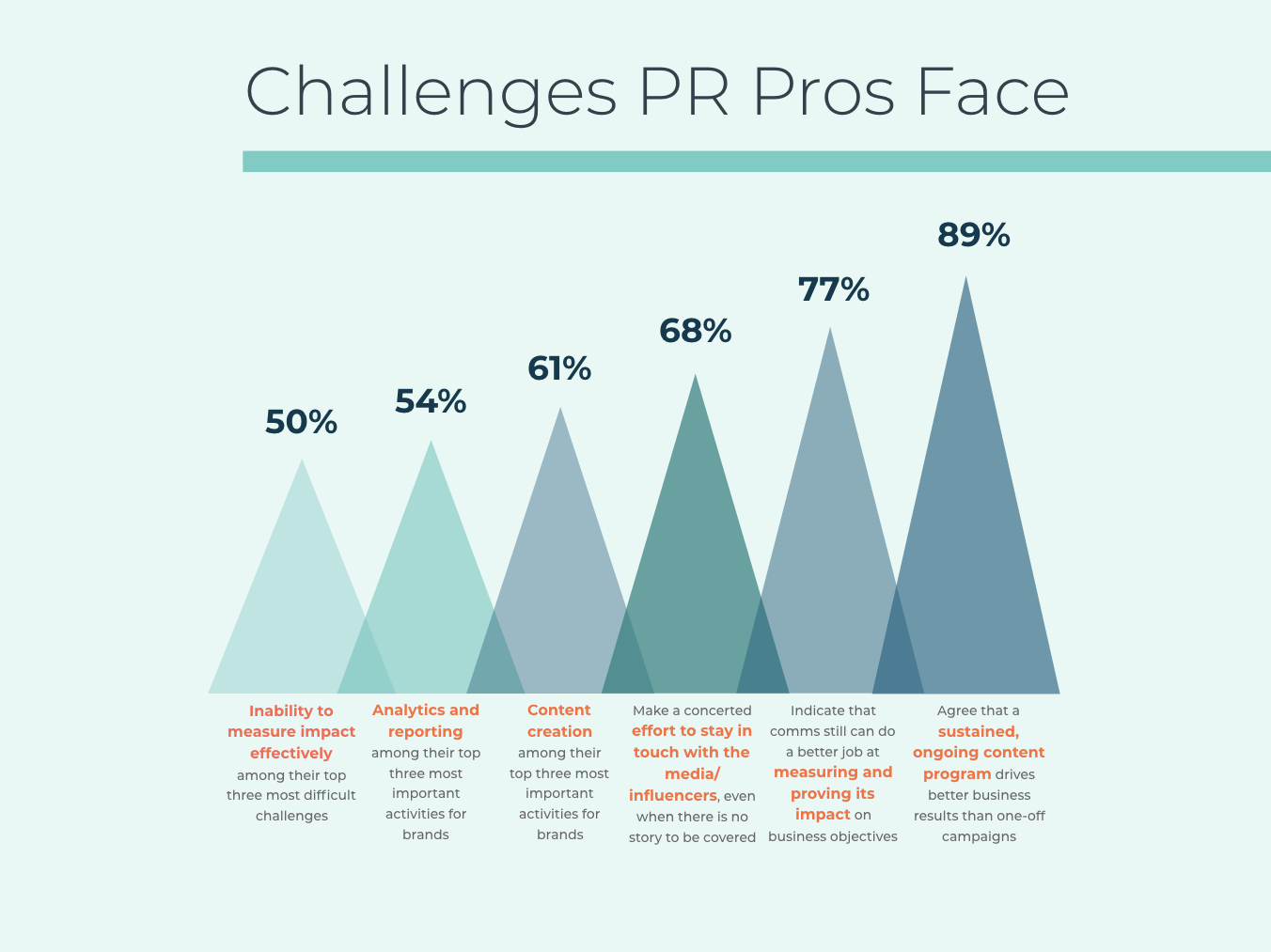 Challenges PR Pros Face.png